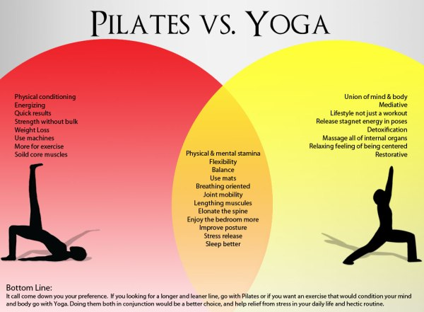 Artikel 21_pilates vs yoga